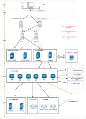 电商系统架构
