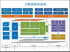 大数据整体架构