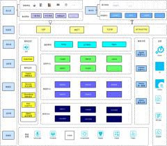 智慧园区技术架构