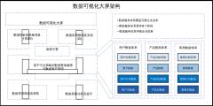 数据可视化大屏架构