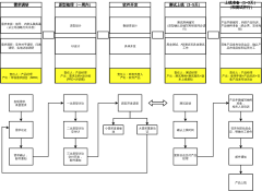 产品开发流程规范【常规流程】