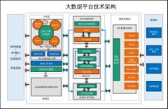 大数据平台技术架构