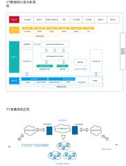 YY直播基于软硬件的弱网深度优化