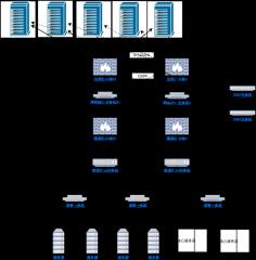 数据中心构建