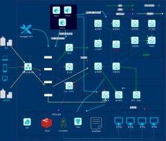 saas系统架构图