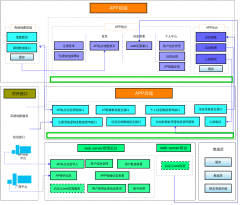 APP架构图