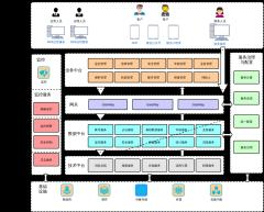 互联网产品架构图
