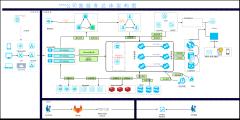 电商平台微服务架构图