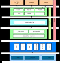 物联网系统架构图