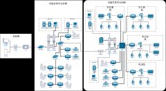 厦门市政务信息共享平台网络拓扑图