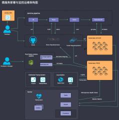 微服务部署与监控运维架构图