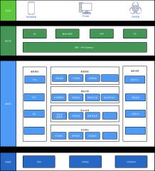 反欺诈系统架构图