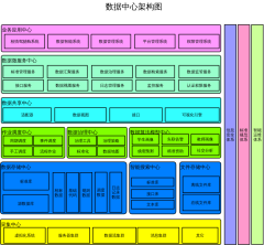数据中心产品架构图