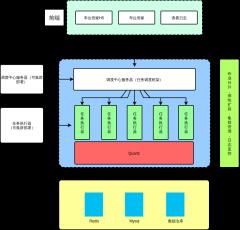 分布式任务调度架构