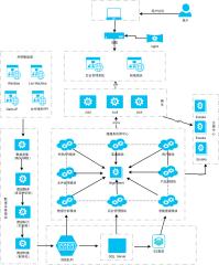 大数据采集与可视化系统架构图