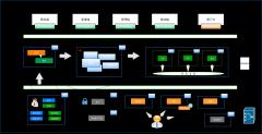 在线医疗系统架构设计