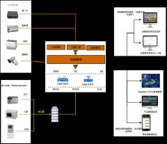 工业物联网结构框架图