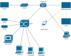 CiscoNetwork