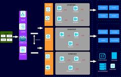 大数据云平台部署架构图