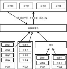 物联网的3层架构