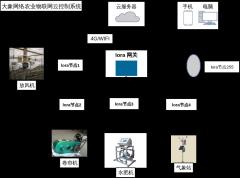 物联网架构
