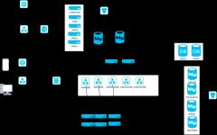 系统物理架构