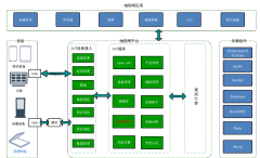 平台应用架构