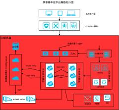 共享平台微服务网络拓扑图