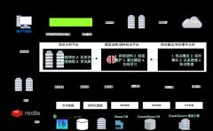 智能资讯大数据分析架构