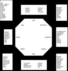 游戏化设计-八角框架架构