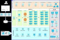 kamo-cloud三级等保拓扑图2