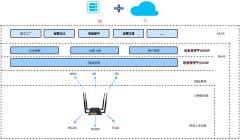 物联网云端互联