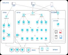 阿里云环境微服务部署图