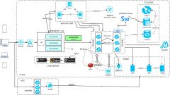 混合云服务架构图