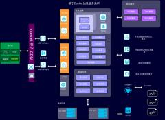系统技术架构