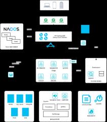 IT数字化微服务技术架构2020