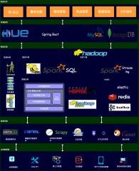 数据中台架构