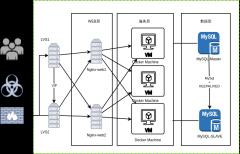 机器学习模型部署网络架构图