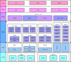 数字运营架构图