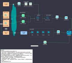 新版BI系统架构图