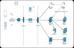 API网络拓扑图