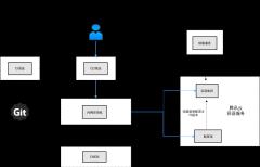 运维自动化-容器更新腾讯云-网络拓扑