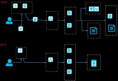 RB-阿里云服务器架构
