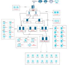 微服务部署框架图-完整版本