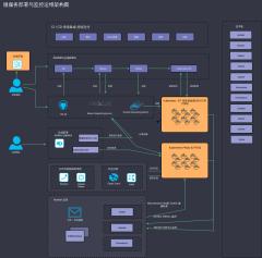 微服务运维架构图