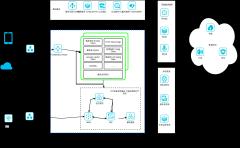 物联网微服务无业务架构
