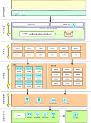 电商微服务系统架构图