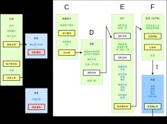 订单分发平台业务架构图