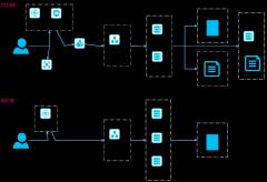 RB-AWS服务器架构