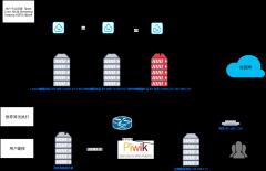 Spark集群网络拓扑结构